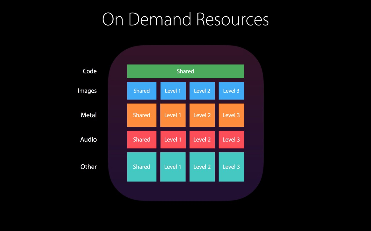 On Demand Ressources iOS 9