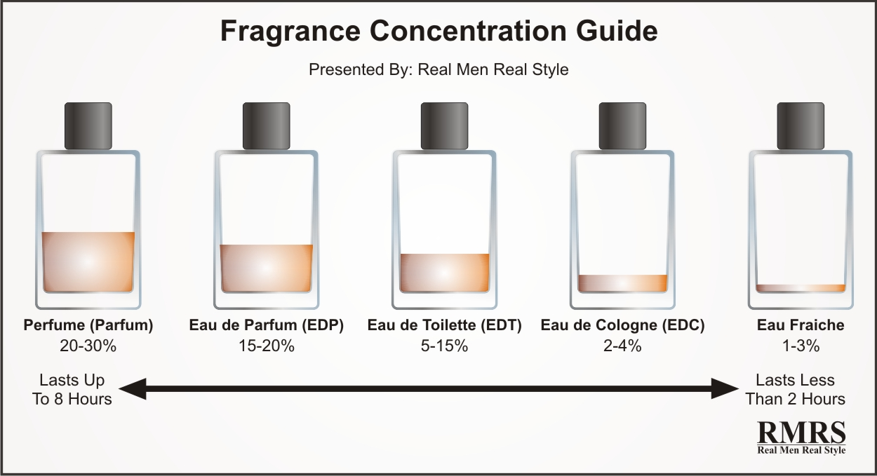guide-concentration-parfum