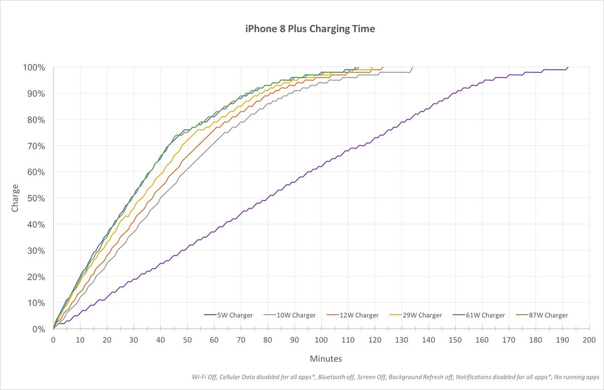 vitesse charge iphone 8