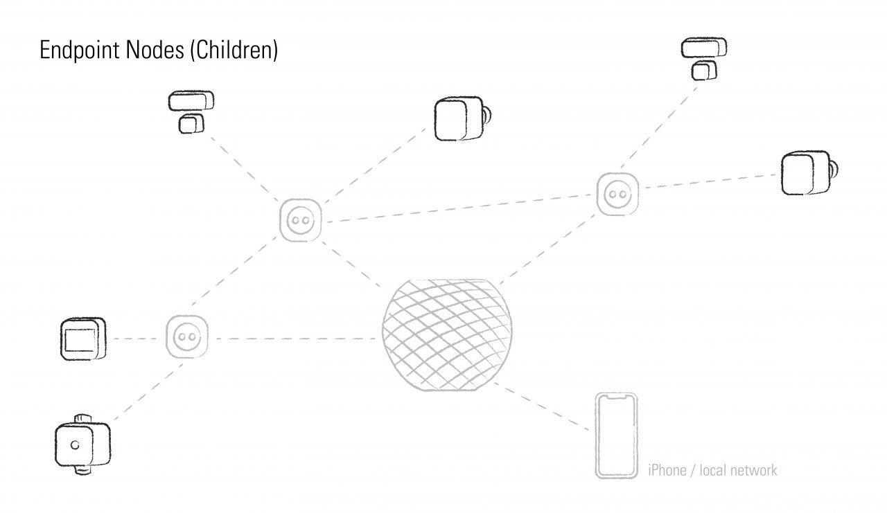 thread endpoint nodes enfants
