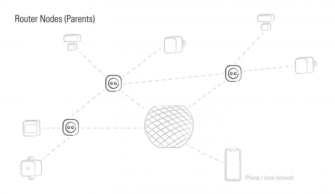 thread router nodes parents